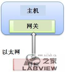 使用NI VeriStand 2010创建分布式系统-2