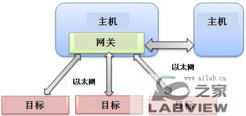 使用NI VeriStand 2010创建分布式系统-6