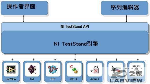 什么是NI TestStand1.jpg