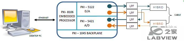 使用NI LabVIEW和PXI创建实时的多通道Modem测试台2.jpg